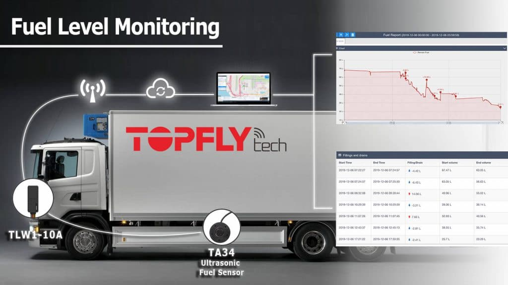SOLUTION | FUEL MONITORING