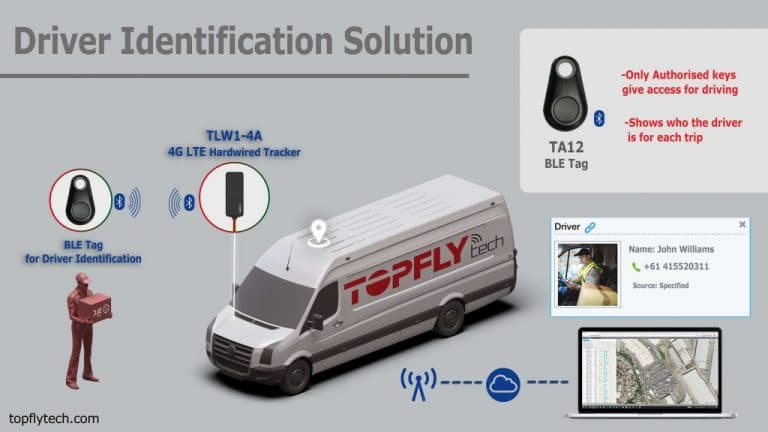 SOLUTION | DRIVER IDENTIFICATION