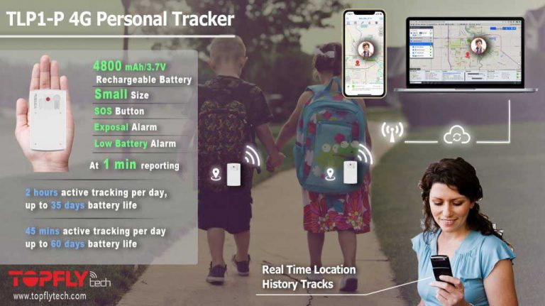 SOLUTION PEOPLE TRACKING