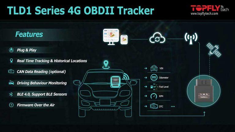 Rastreadores de vehículos OBDII Plug & Play