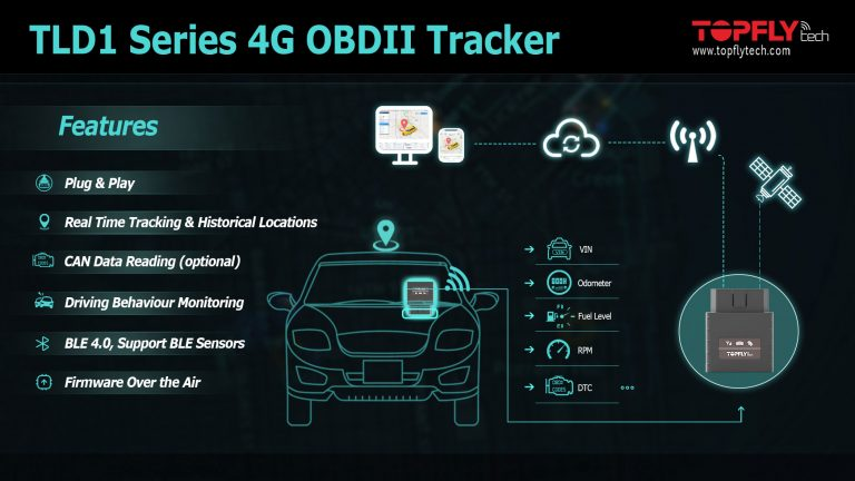 OBDII Plug & Play Vehicle Trackers